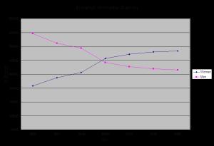 Undergraduate Enrollment Trends